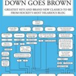 [PDF] [EPUB] The Best Of Down Goes Brown: Greatest Hits and Brand New Classics-to-Be from Hockey's Most Hilarious Blog Download